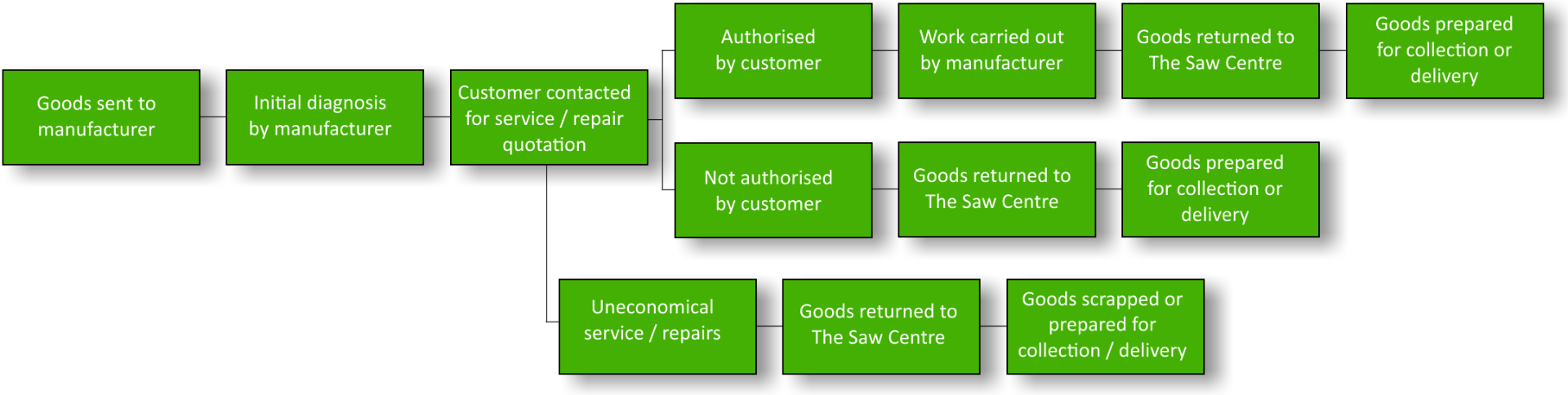 The Saw Centre Power Tool Repair in Glasgow