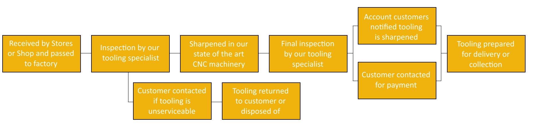 The Saw Centre Tooling Regrinding Service